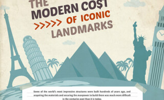 Modern cost of iconic landmarks