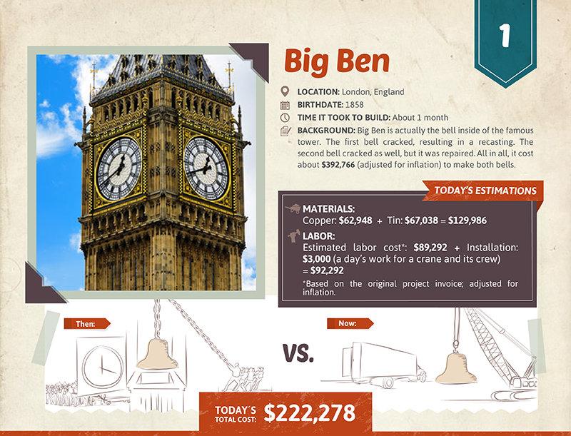 Big Ben cost