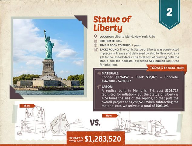 Cost To Build Statue Of Liberty Today