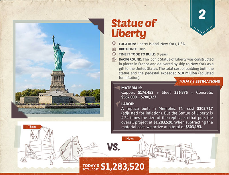 Statue of Liberty cost