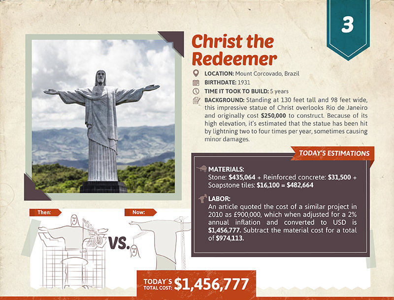 Christ the Redeemer cost