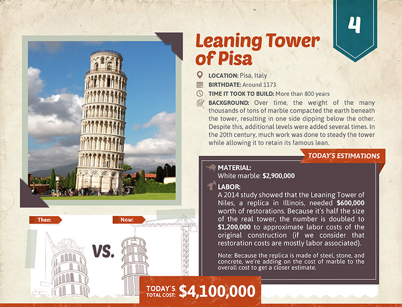Leaning Tower of Pisa cost