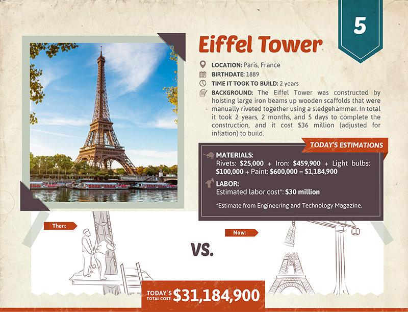 Eiffel Tower cost