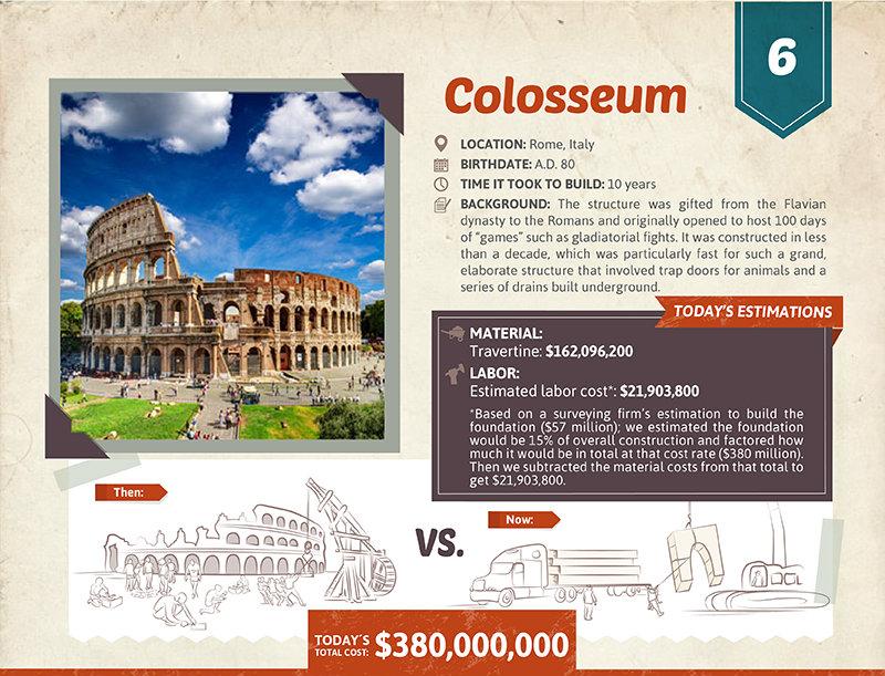 Colosseum cost