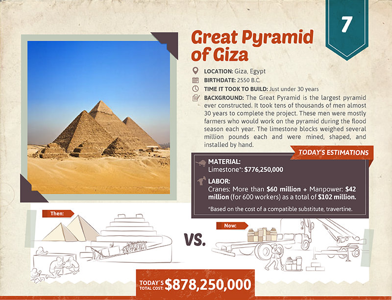 Great Pyramid cost