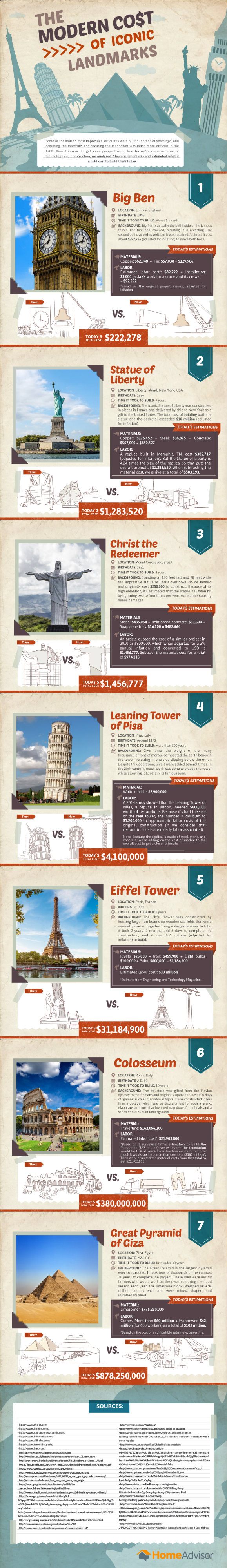 Modern Cost of Iconic Landmarks infographic