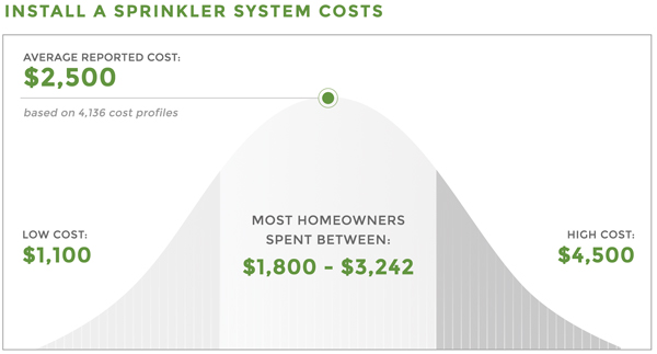 Install a sprinkler system cost chart