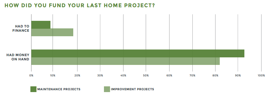 how did you fund your last home project?