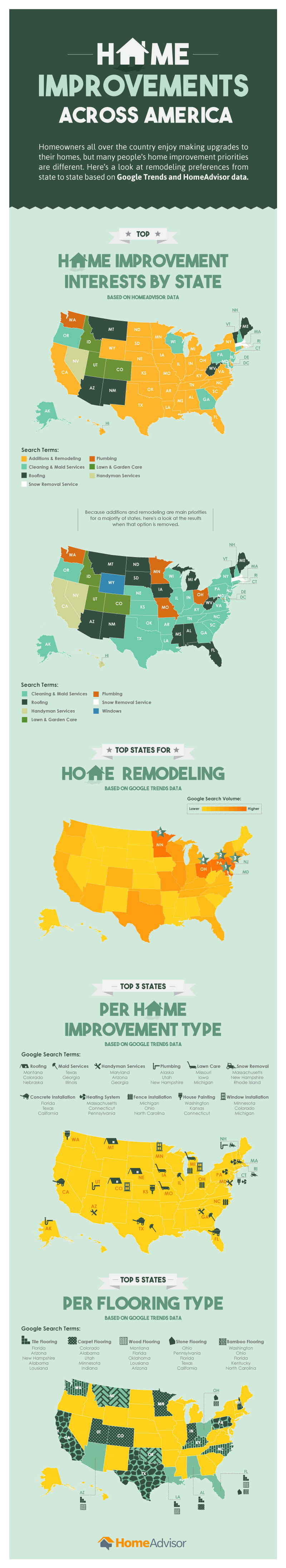 Home Improvement Remodeling Trends By State
