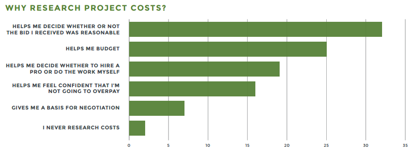 why research project costs