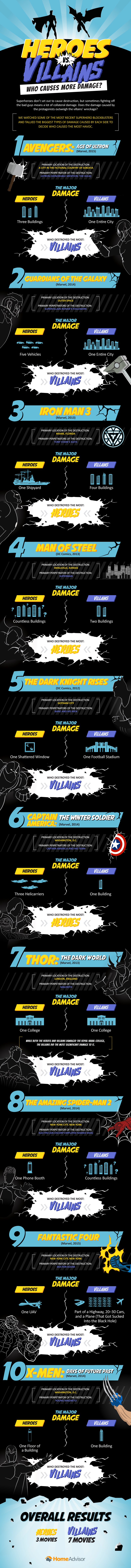 Heroes vs. Villains: Who Causes More Damage?