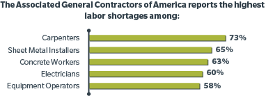 Highest Labor Shortages - Carpenters, Electricians