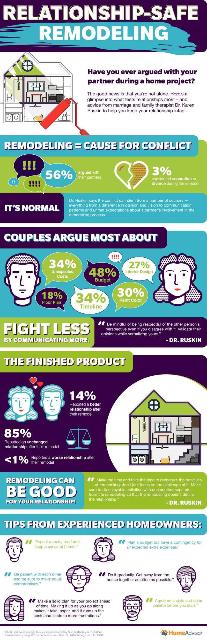 Relationship Safe Remodeling Infographic