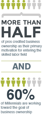 Business ownership for contractors