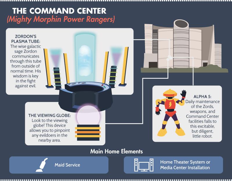 The Command Center - Power Rangers