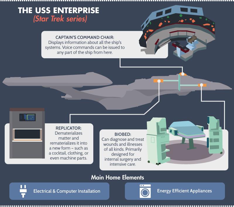The USS Enterprise - Star Trek