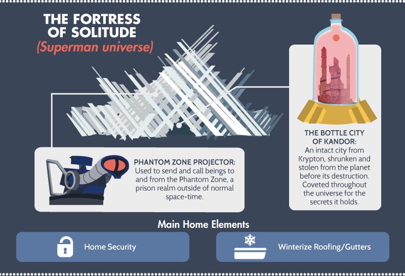 Superman - Fortress of Solitude