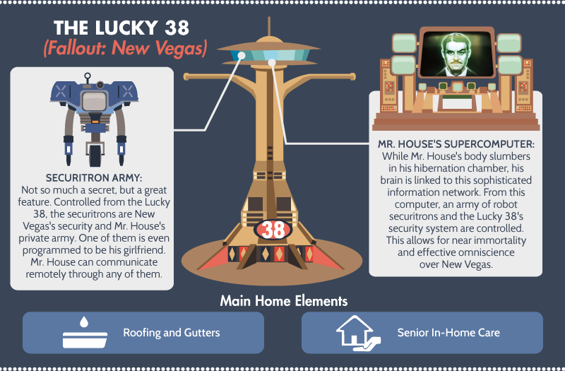 The Lucky 38 - Fallout: Las Vegas