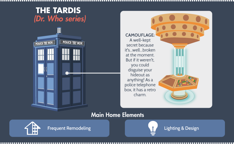 The Tardis - Dr. Who Series