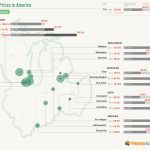 East North Central Real Estate Prices