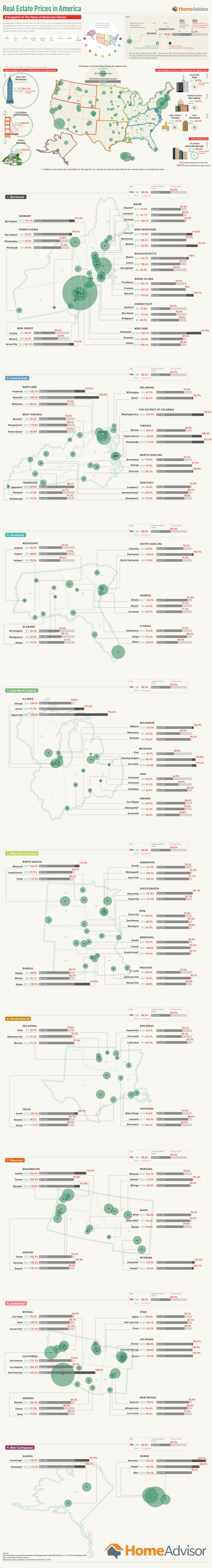 Real Estate Prices in America - HomeAdvisor.com - Infographic
