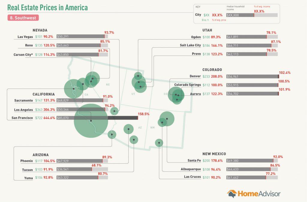 Southwest Region Real Estate Prices Per Square Foot