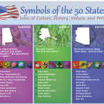 Symbols of the 50 US States
