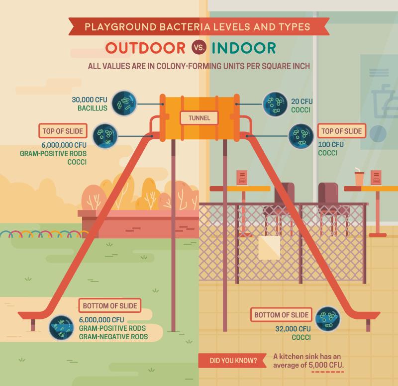Outdoor vs. Indoor germs