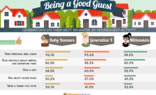 Ranking Polite Visitors