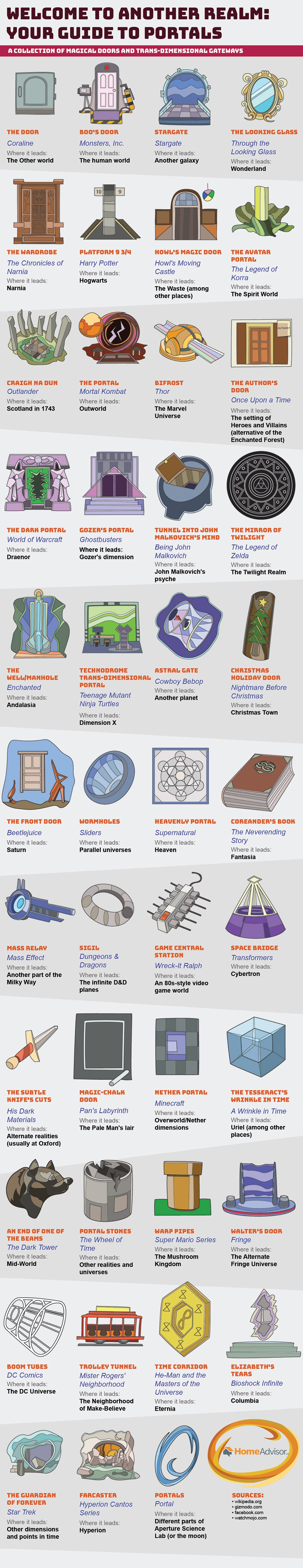 Welcome to Another Realm: Your Guide to Portals - HomeAdvisor.com - Infographic