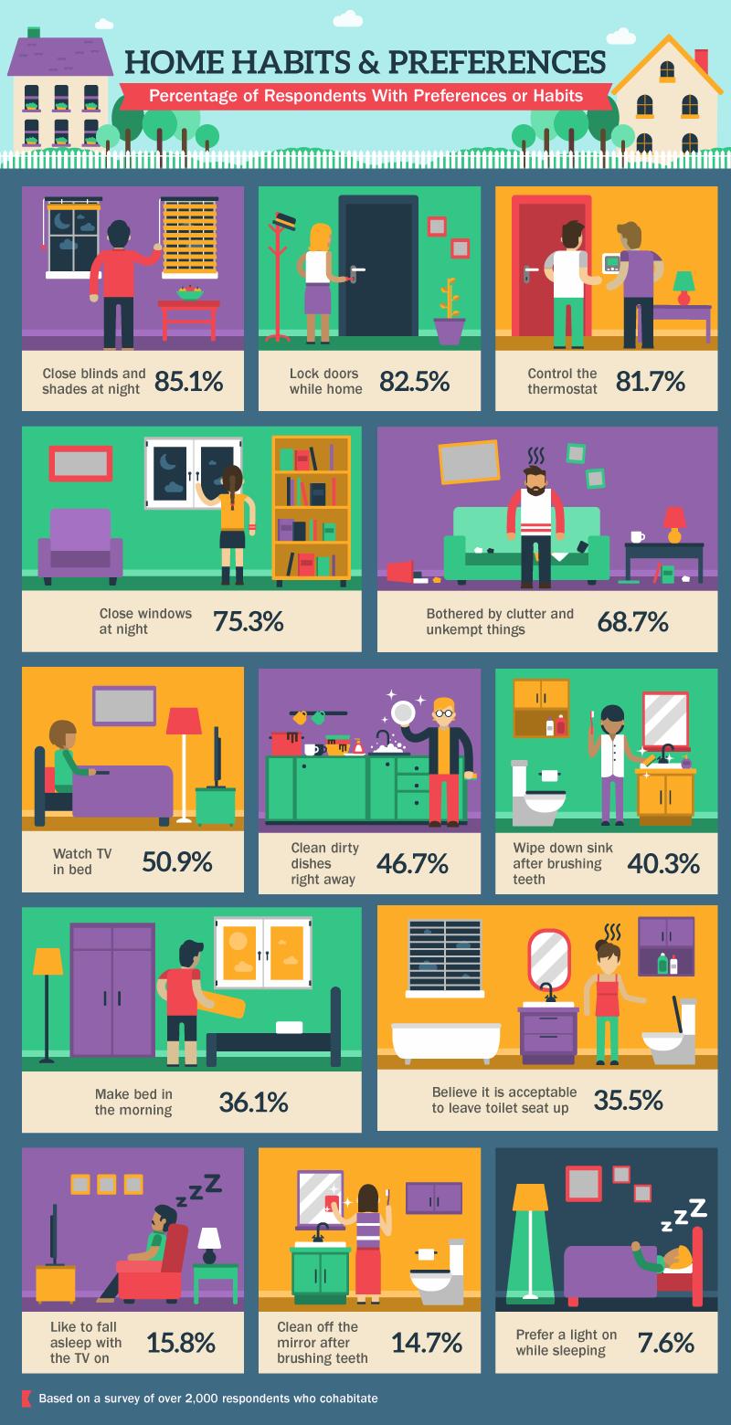 Home Habits Percentages