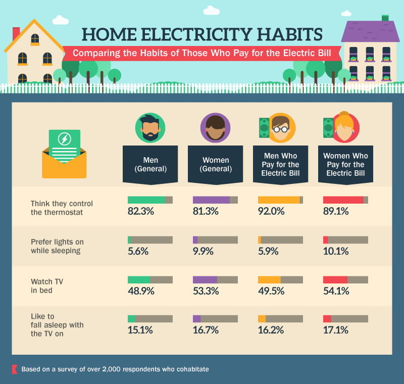 Home Electricity Habits