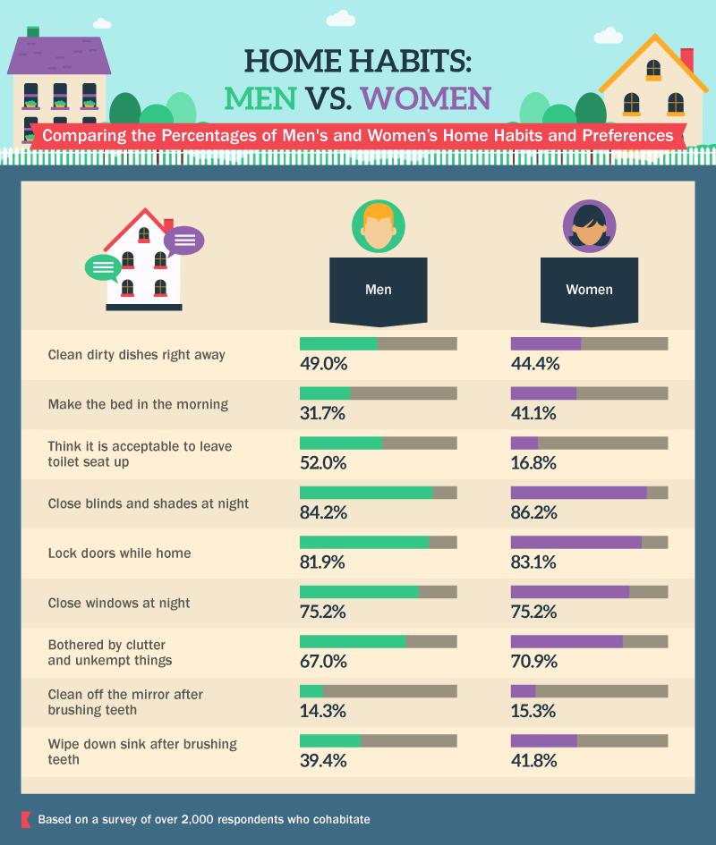 Women Vs Men Home Habits Amp Preferences An Infographic