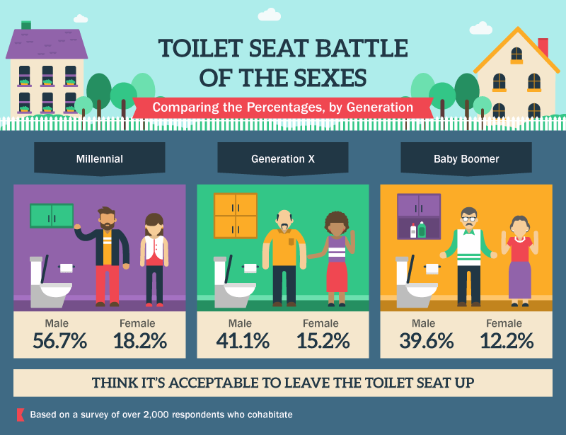 Toilet Seat Battle of the Sexes