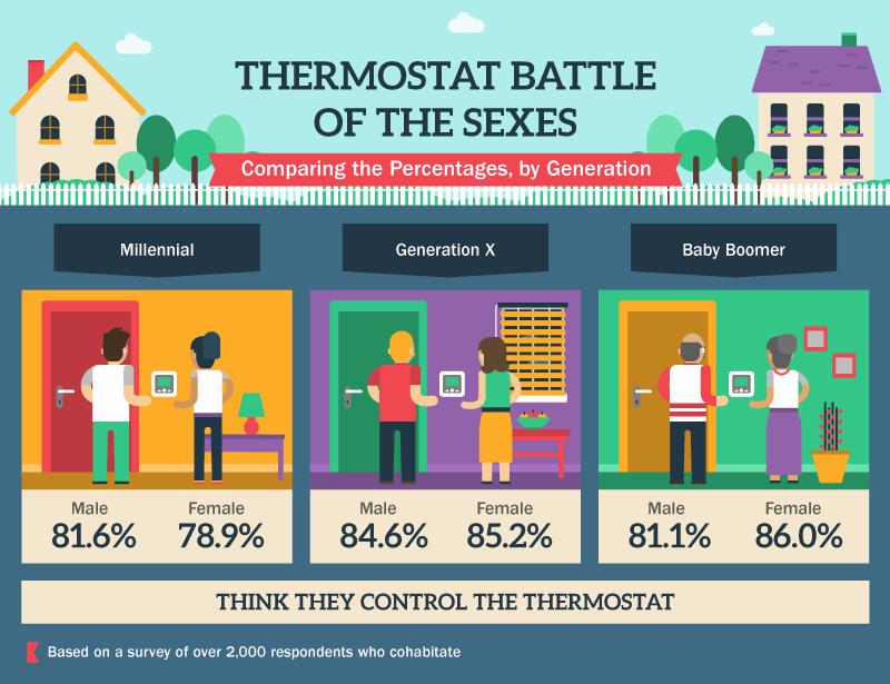 Men vs Women & Thermostats
