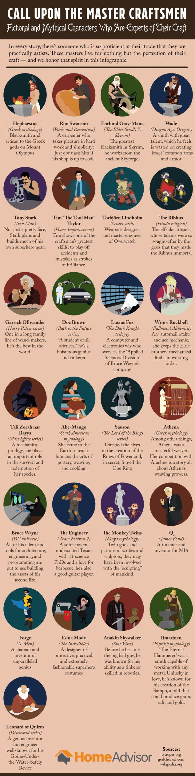 Master Craftsmen Infographic