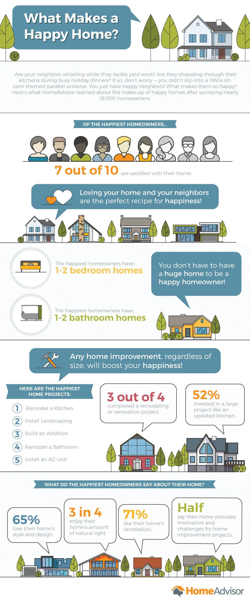 What Makes a Happy Home