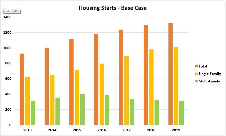 new-housing-start-base-case