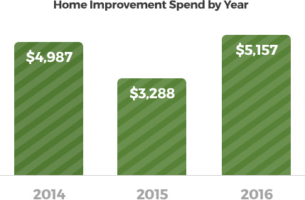 The Upsurge In Home Improvement Spending Can Largely Be Attributed To Two Important Factors 1 A Fold Increase Homeowner Equity Over Past Five