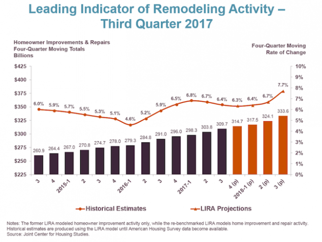 The Leading Indicator of Remodeling Activity Data for 2017.