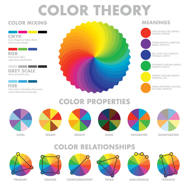Color Theory graphic, warm vs cool, value vs tone, saturation vs desaturation, color traits, harmonies