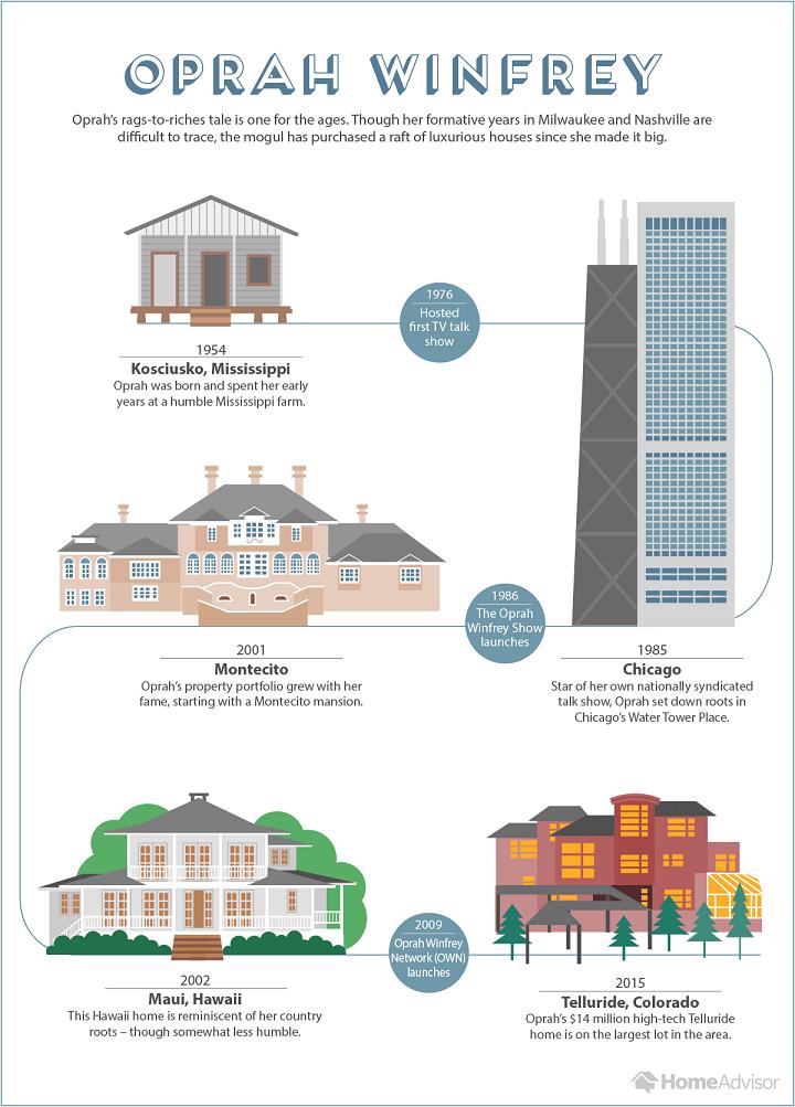 Oprah's many estates