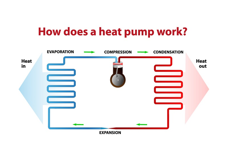 how a heat pump works graphic