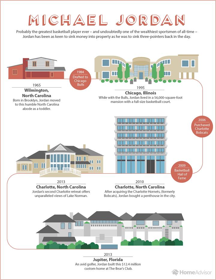 the homes of michael jordan