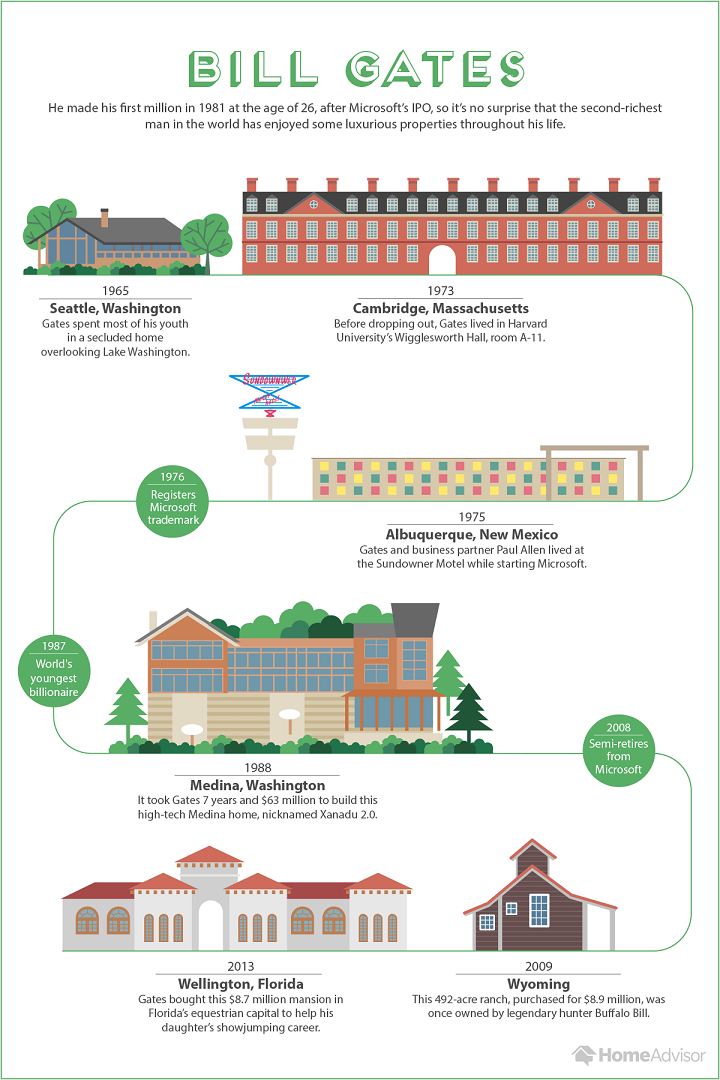 the many homes of billionaire bill gates