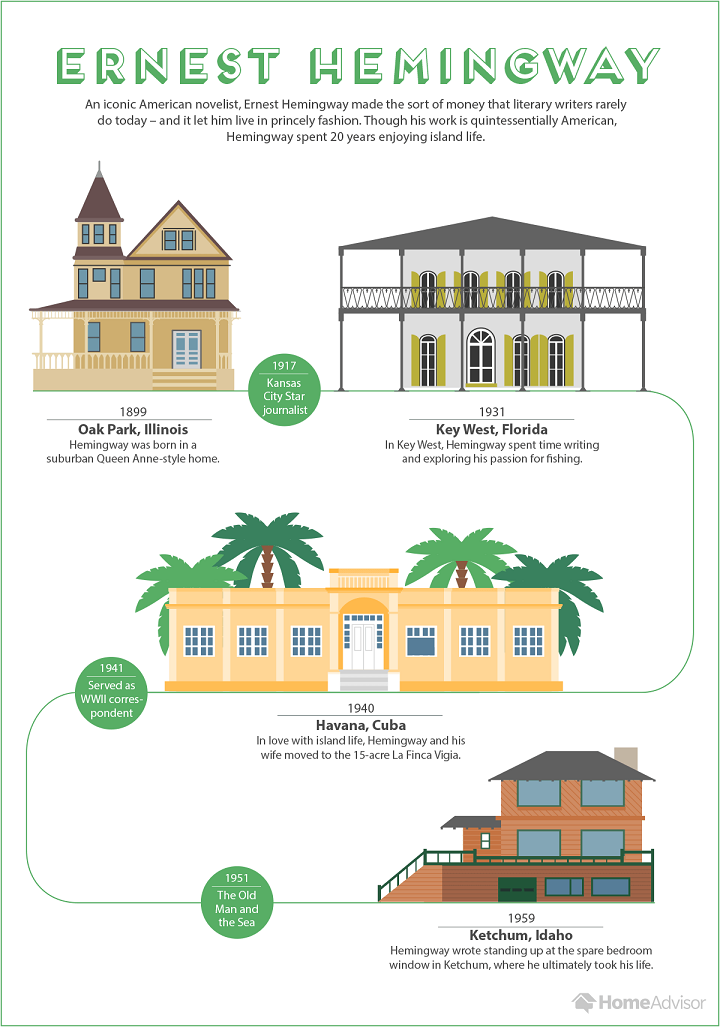 earnest hemmingways homes