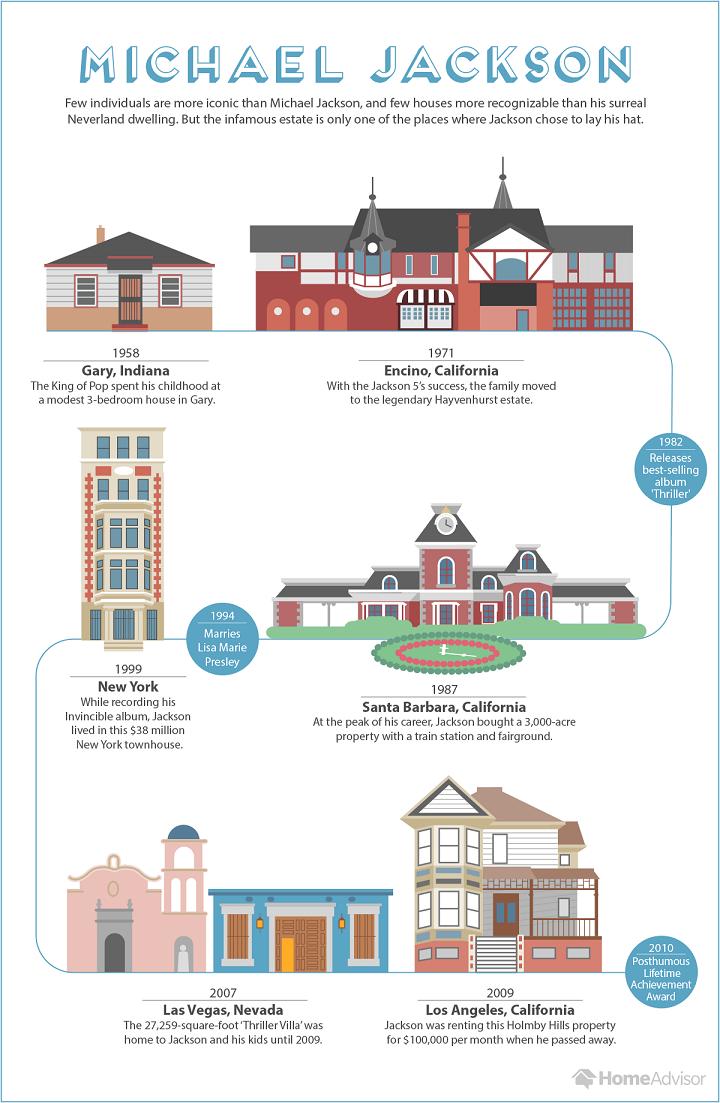the homes of michael jackson