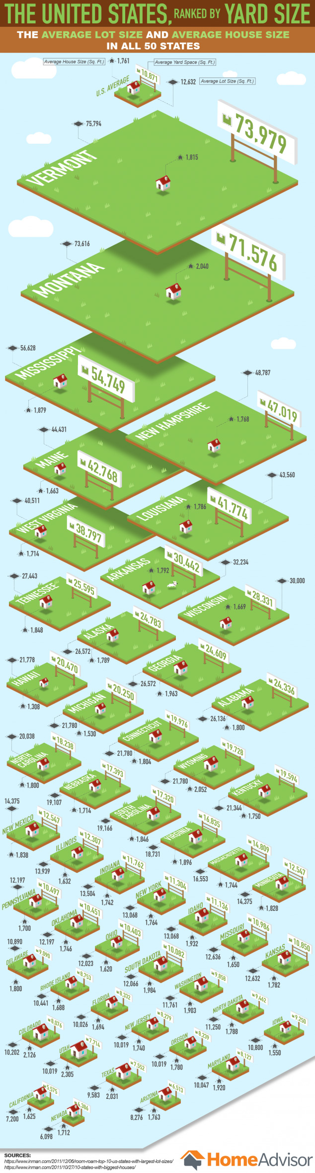 The United States, Ranked by Yard Size - HomeAdvisor.com - Infographic