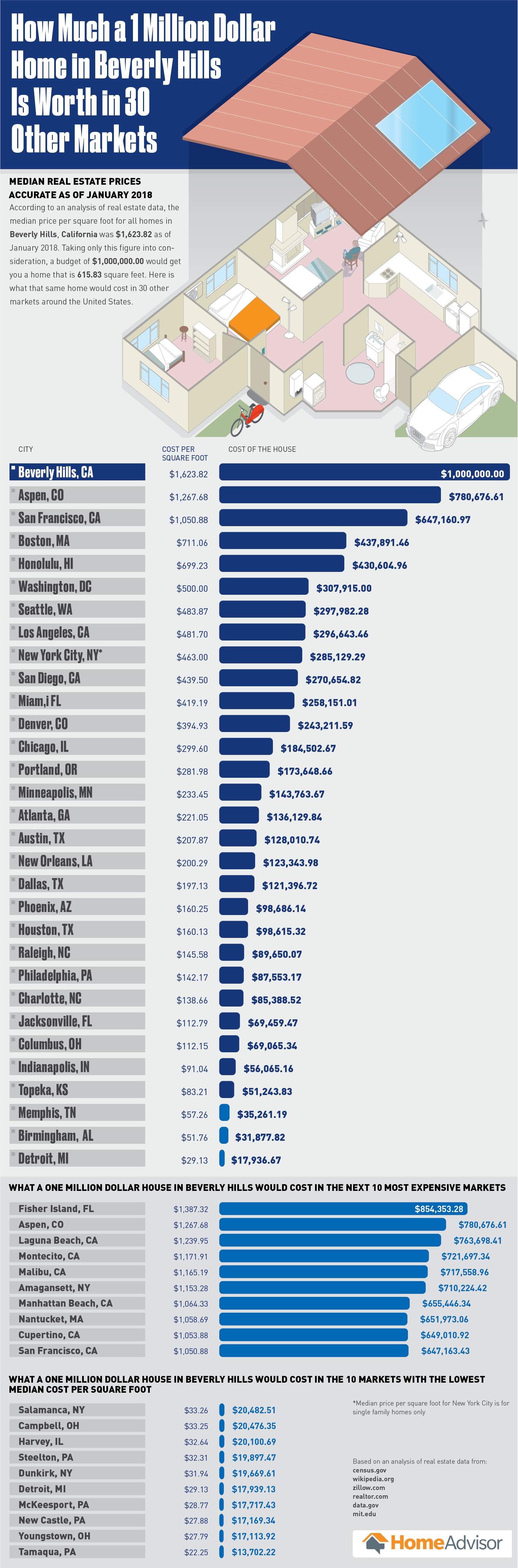 How Much a One Million Dollar Home in Beverly Hills is Worth in 30 Other Markets - HomeAdvisor.com - Infographic