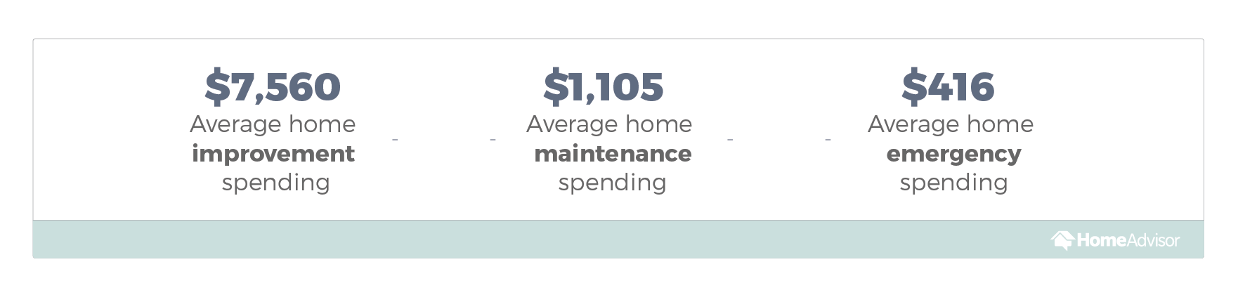 State of Home Spending Report - HomeAdvisor
